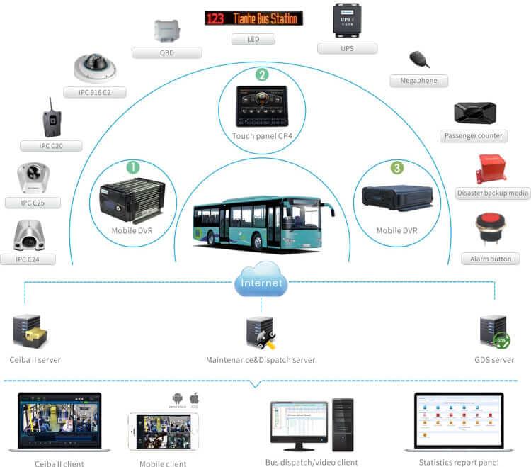 DVS 804 Mobile DVR Diagram